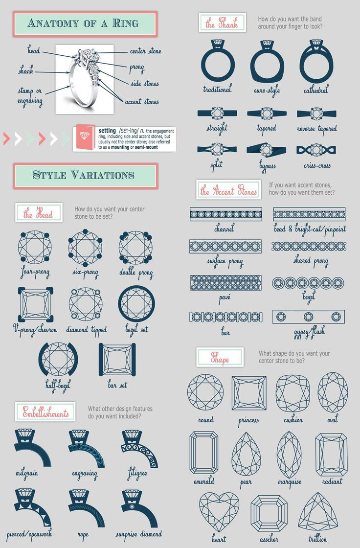 Anatomy of an Engagement Ring – Engagement Rings 101 #rings #infographic #eng…