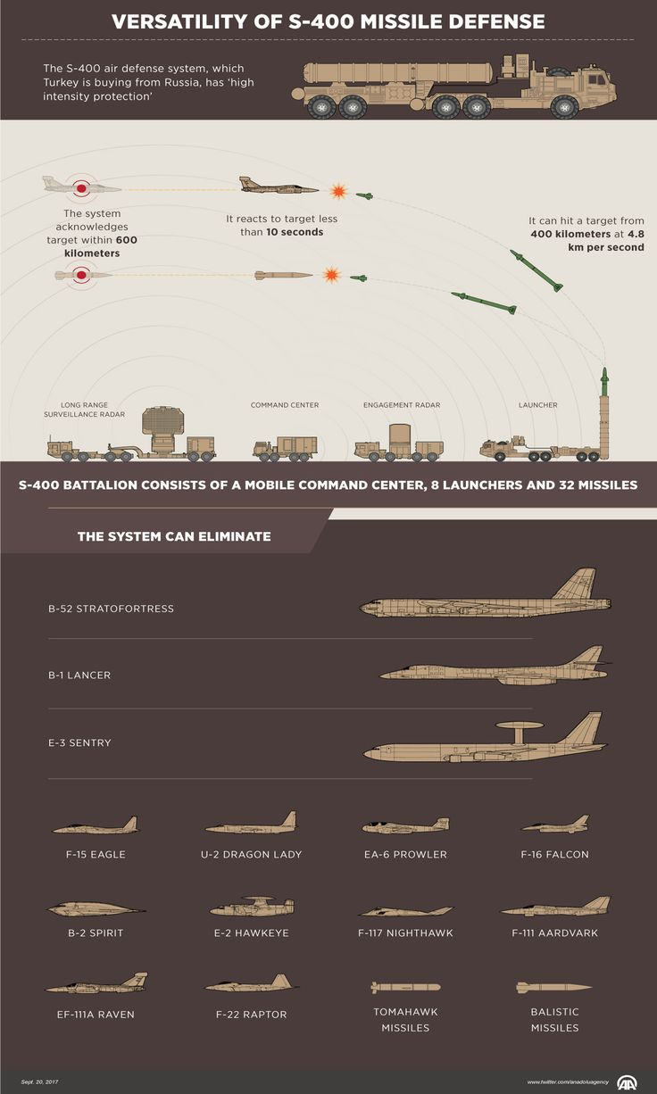 Versatility of S-400 missile defense