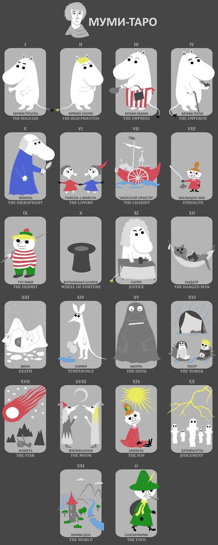 The Mumin Tarot