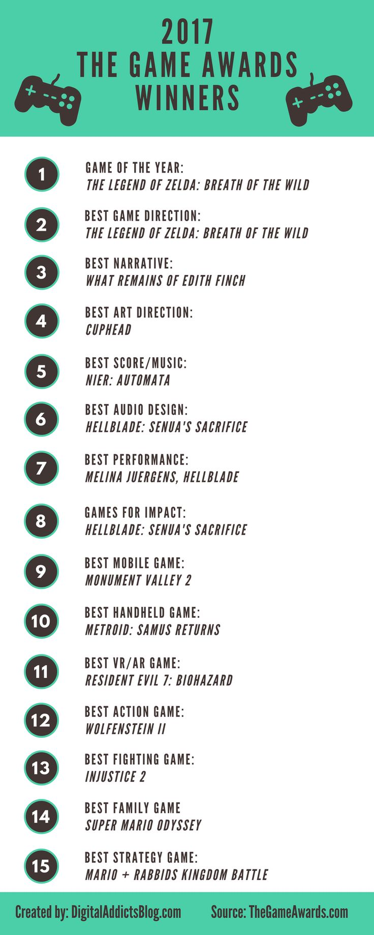 2017 The Game Awards Winners #infographic http://bit.ly/2mvUxoF