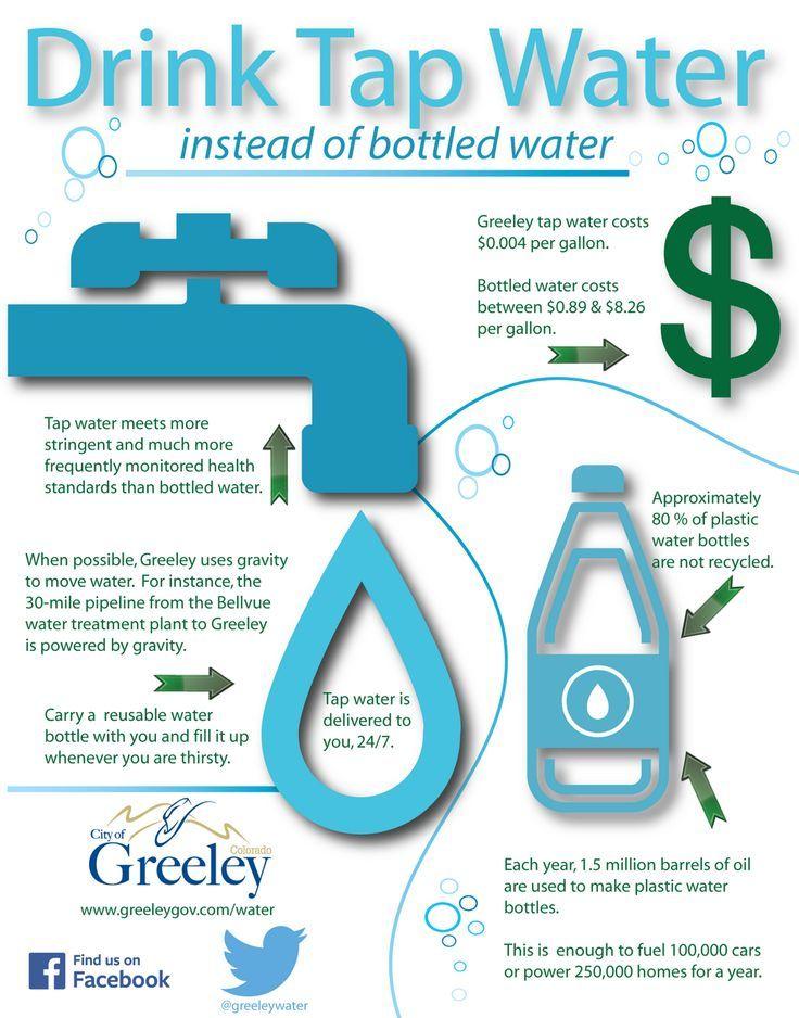 Image Result For Tap Water Testing Vs Bottled Water Infographic