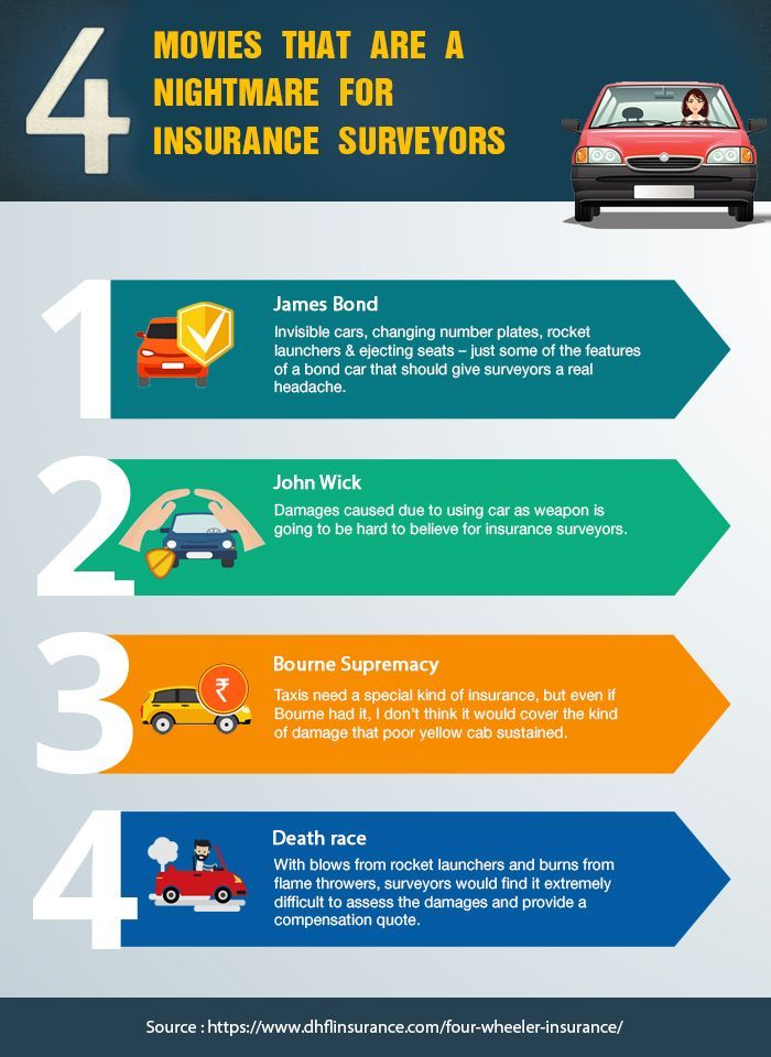 Car Insurance Online Quote Gallery In 2020 Car Insurance Online