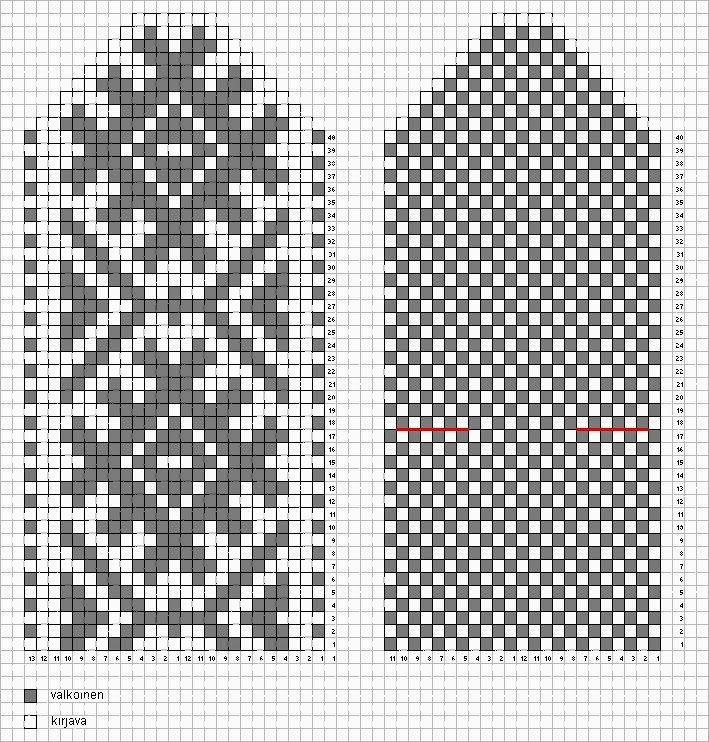 Tämä neuleohje ei ole aivan perusteellinen vaan suuntaa antava, mutta kokenut neuloja pystyy neulomaan näilläkin tiedoilla:-)    Koko :  ...