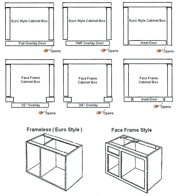 Frameless Kitchen Cabinet Woodworking Plans: Kitchen Cabinet Plans Kitchen Cabinet Construction Details