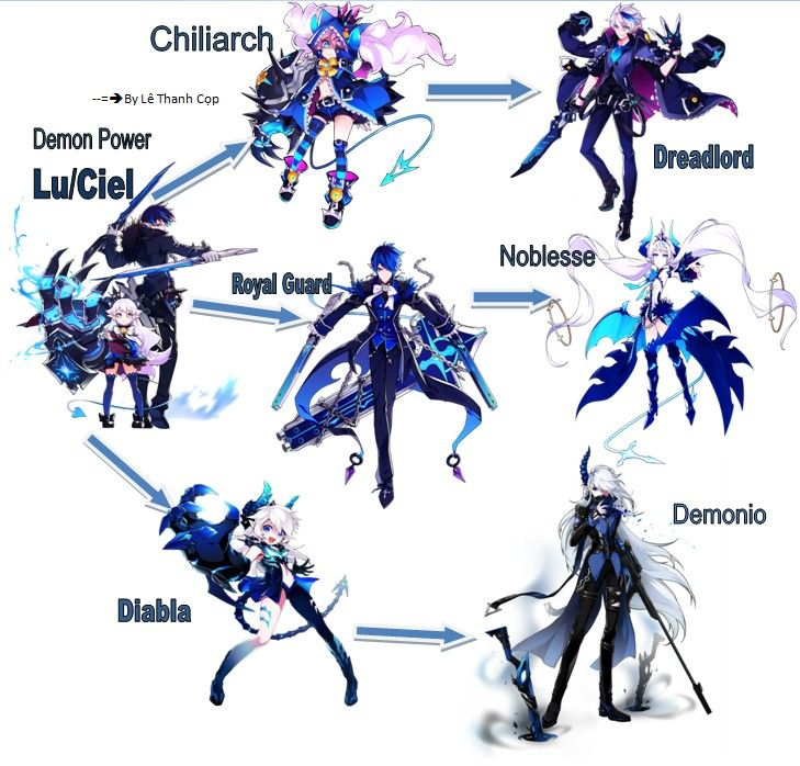 Game Design Character Classes : Lu ciel class tree elsword pinterest trees and