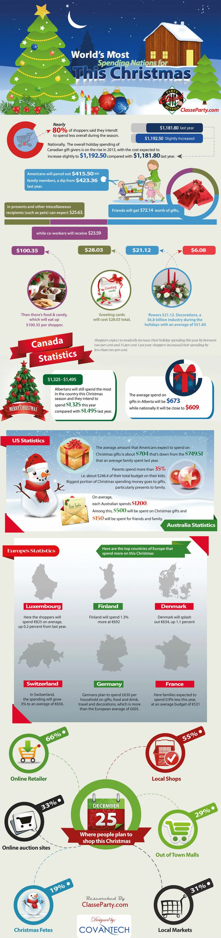 Here is the Christmas economics about which nations spend the most and what they spend. Canada is the top nation of the world that spends most this year also