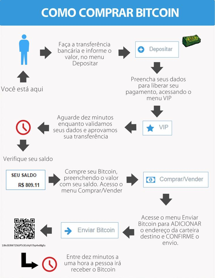Bitcoin To You - Maior mercado bitcoin do Brasil. Para comprar bitcoins ou…
