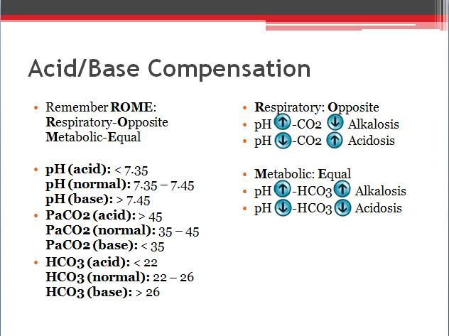 Here's an Acid/Base Compensation diagram that I made to help you understand acid/base compensation//arterial blood gases better! Acid/...