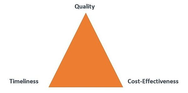 The 3 Components Of A Successful Systems Design Key Performance Indicators Success What Is Design