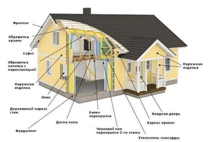 Схема устройства каркасного дома. Каркасные дома являются достаточно легкими конструкциями. Эта технология применима только в малоэтажном строительстве. Не самая дешевая, но результат оправдывает средства.   #каркасныйдом #схема #строительство
