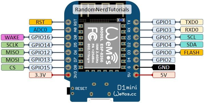 Wemos D1 mini pinout | Electronics projects diy, Development board, Tutorial