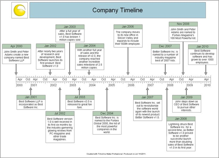 ... Sample Historical Timeline Sample Timeline For Kids Sample   Sample  Timelines ...