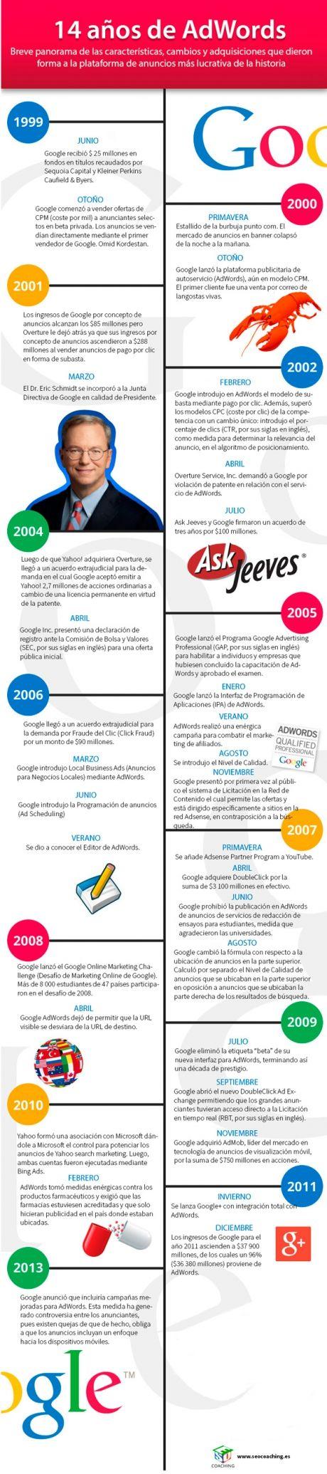 #GoogleAdWords se ha convertido en 14 años en un gigante que aporta la mayor parte de ingresos al buscador. #infografia