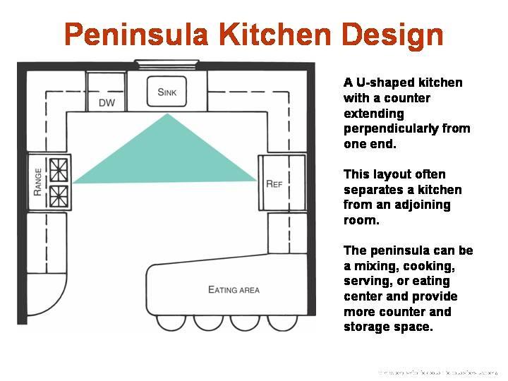 Kitchen Layout Peninsula Island