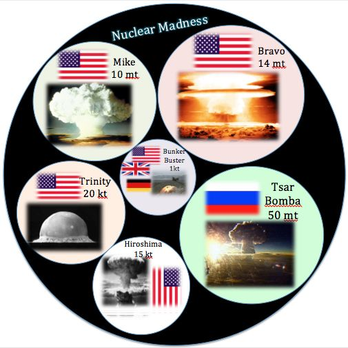 Visual thinking strategy of Nuclear Madness