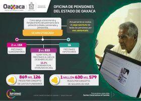Mejoran servidoras y servidores públicos prestaciones laborales en Gobierno de Alejandro Murat