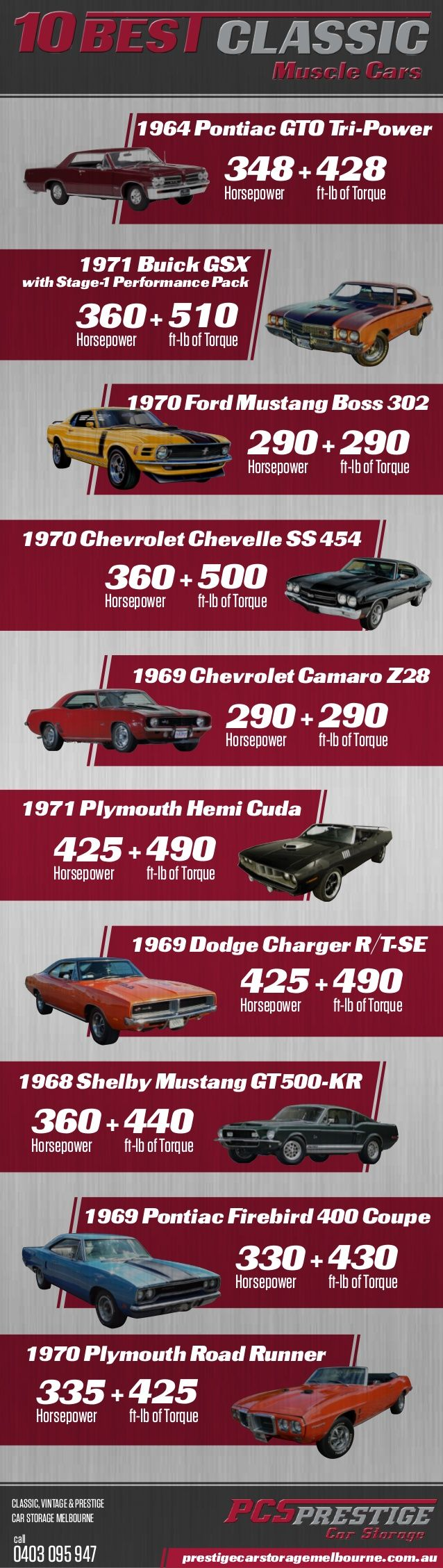 The 10 Best Classic Muscle Cars, infographic design for Prestige Car Storage