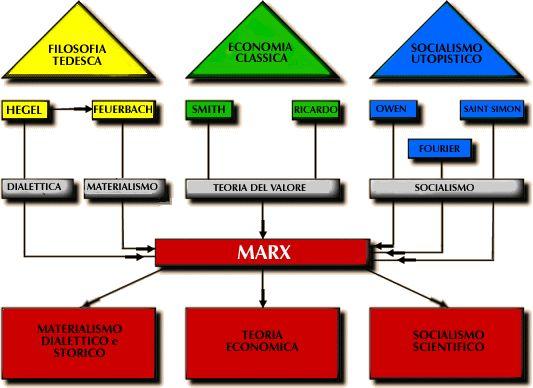 Il pensiero marxista si discosta da quello degli altri filosofi