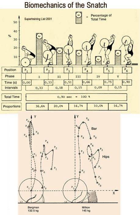 Nifty graphic showing the biomechanics of the #snatch #getitright #weightlifting