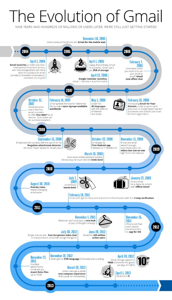 The evolution of Gmail #infografia #infographic #internet