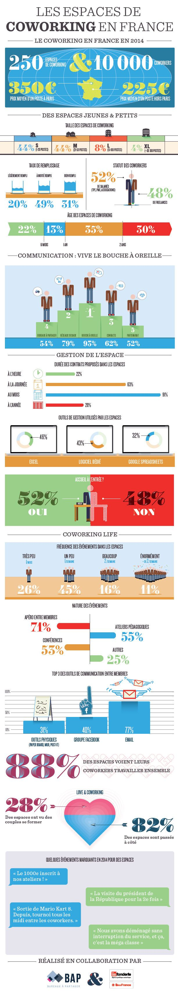 Infographie : Petit bilan sur les espaces de coworking en France