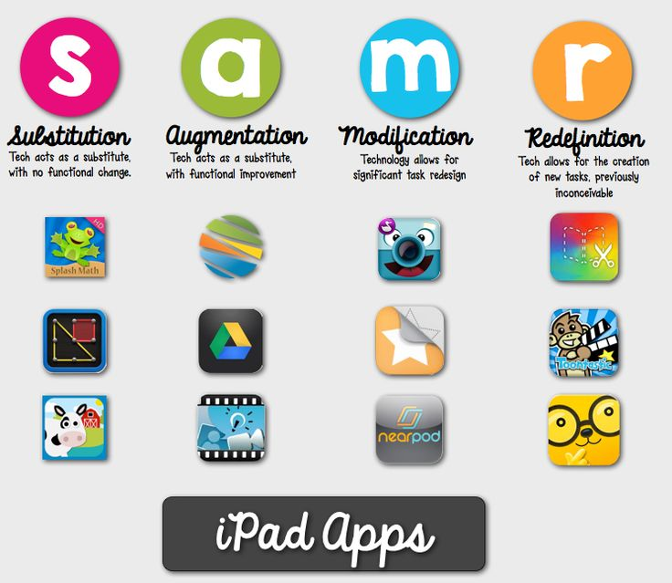 TOUCH this image: SAMR Model by Jennifer Kimbrell