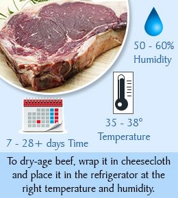 How to Dry-age Beef at Home