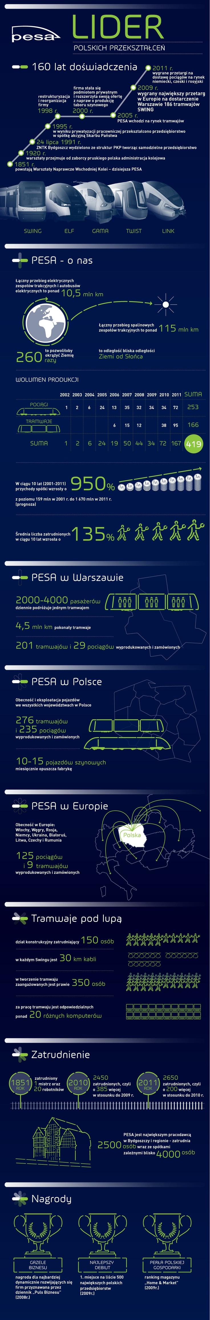 PESA Bydgoszcz