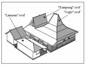 Javanese Traditional Architecture Of Kudus Houses - Ruang Interior