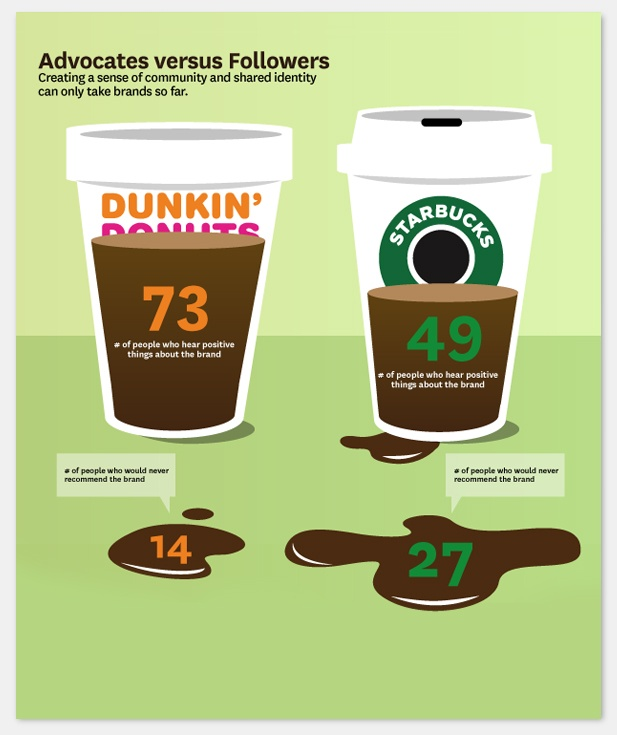 10 best starbucks vs dunkin donuts images on pinterest dunkin 39 donuts starbucks and coffee shop - Cool coffee cups that make a visual difference ...