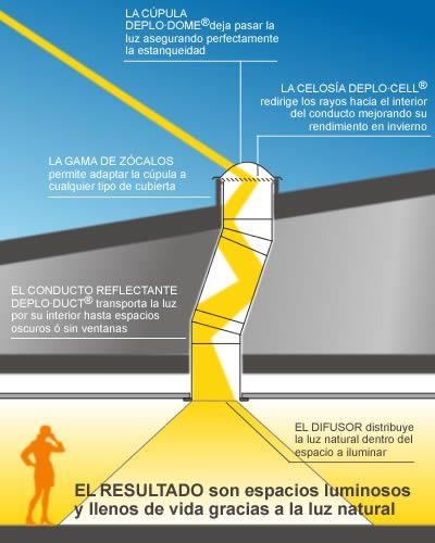 El tubo de luz aunque es una tecnología de reciente implantación