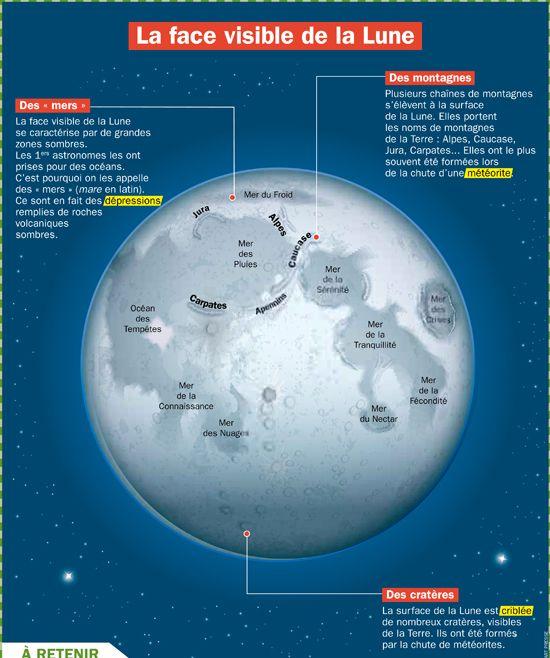 Fiche exposés : La face visible de la Lune (satellite de la Terre)