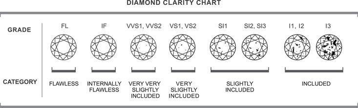 Diamond Clarity Charts Pinterest Diamond clarity - diamond clarity chart