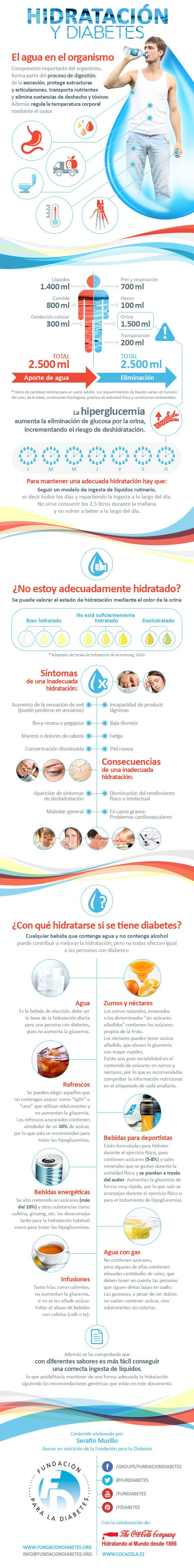"""Infografía """"Hidratación y Diabetes"""" #diabetes #GlucUp15 #hipoglucemias"""