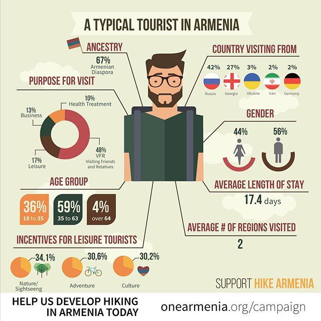 Does #Armenia have the potential to be a destination for incredible #hiking in the #future? The facts are in, and the answer is a resounding YES. Don't believe us? Check out our new #infographic series with #statistics made with info we got straight from Armenia's Department of #Tourism in the Ministry of #Economy and you'll understand why investing in our #HIKEArmenia project is a GREAT idea. Join us. Donate today. And share the love. onearmenia.org/campaign