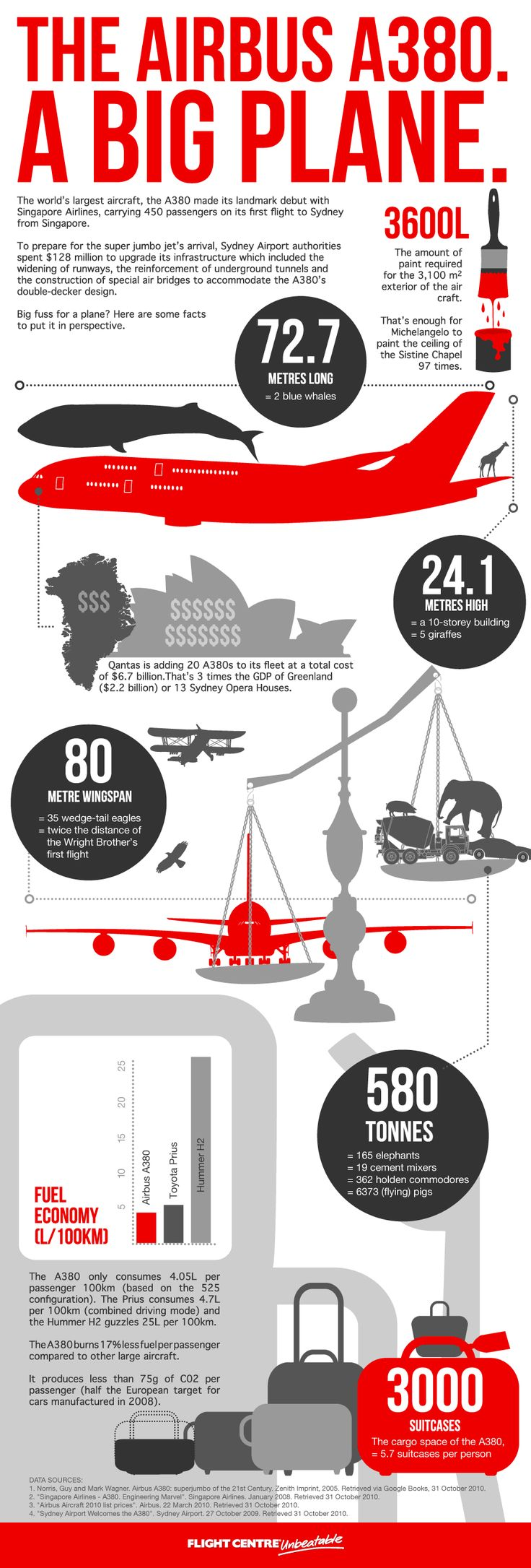 Everything you need to know about the A380 in an infographic. Did you know?