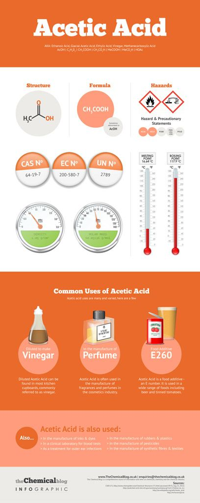 Acetic Acid Inforgraphic Visualizes the key information on Acetic Acid such as structure, identifiers and common uses.