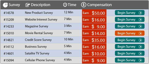 Real Surveys Online