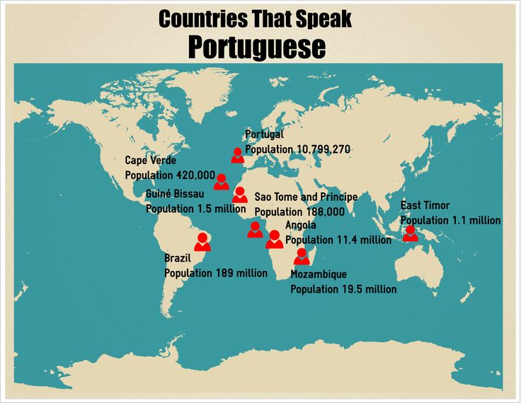 Which Countries Speak Portuguese as the Official Language?