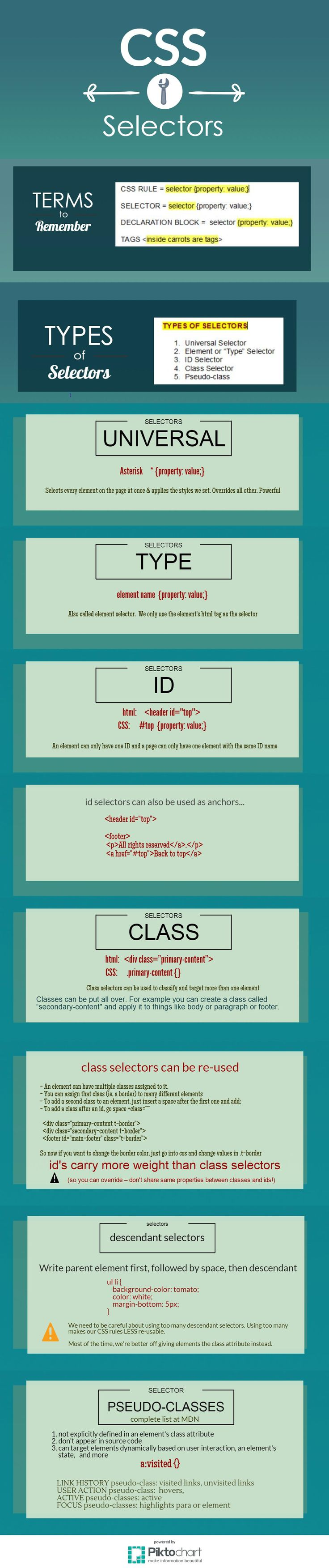 123 Best Kdols Images On Pinterest Coding Programming And What Is Electric Circuit Ency123 Learn Create Have Fun Css Selectors Basics From Class Notes Ideas Desarrollo Personal Para Masymejor