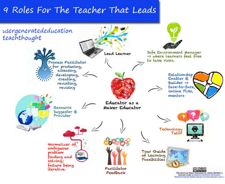 9 Characteristics of A Leading Educator ~ Educational Technology and Mobile Learning