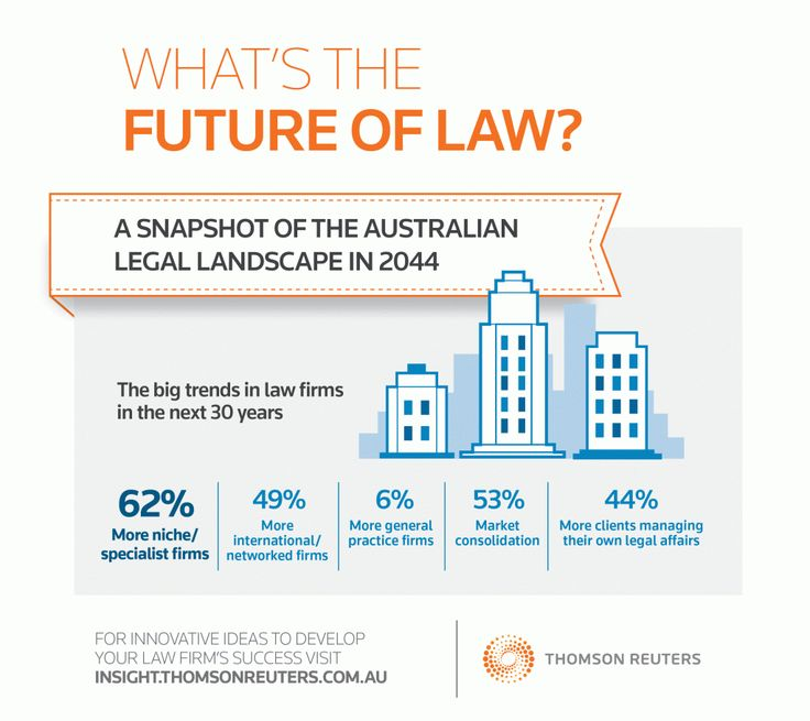 81 best law thomson reuters westlaw images on pinterest books thompson reuters see more the future of law disappearing legal libraries and virtual firms infographic fandeluxe Image collections