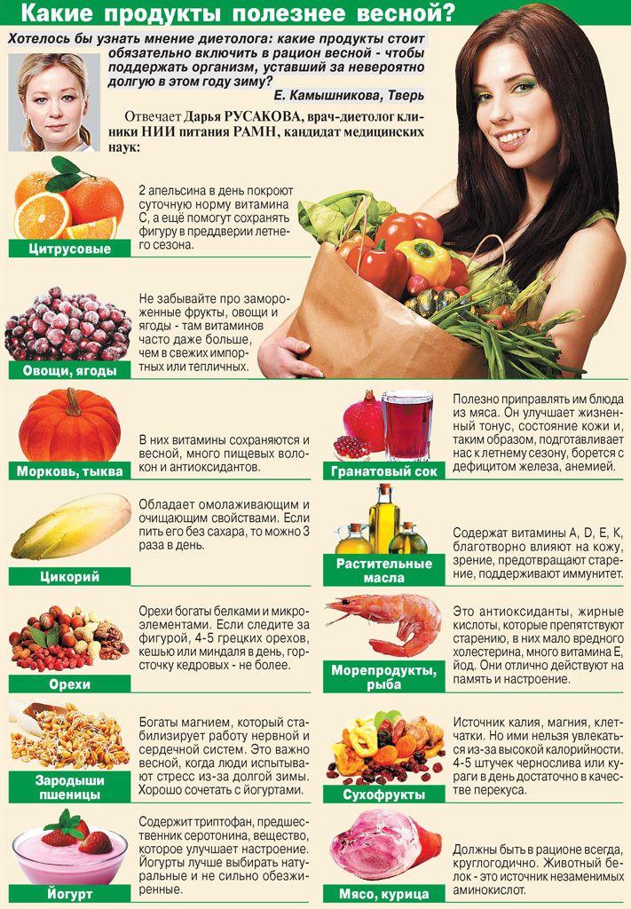 Какие полезные продукты если на диете