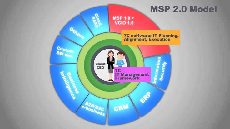 MSP 2.0 model in practice with the 7C IT management framework  The market, the technology and the environment around the managed service providers are changing a lot these days. The disruption is happening from the Cloud, the clients' budget is getting tighter, their expectations are rising, the competition is getting fierce , and the vendors want to go direct. In these changing times the MSPs have to choose which way to go  #vcio #virtualcio #managedproviders #msp #smb #cio