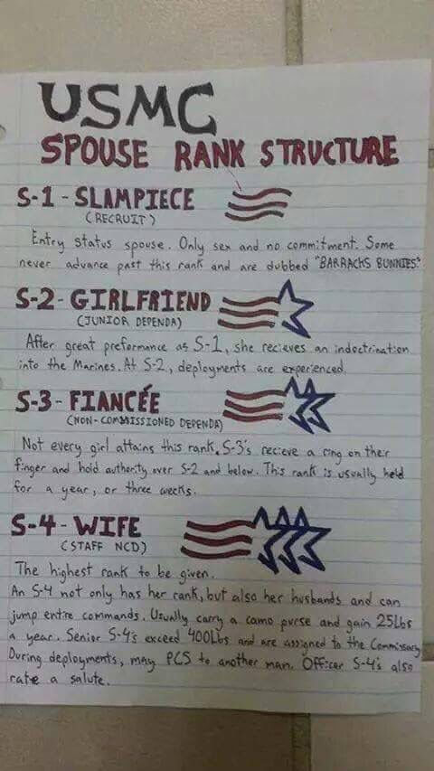 USMC Spouse rank structure                                                                                                                                                                                 More