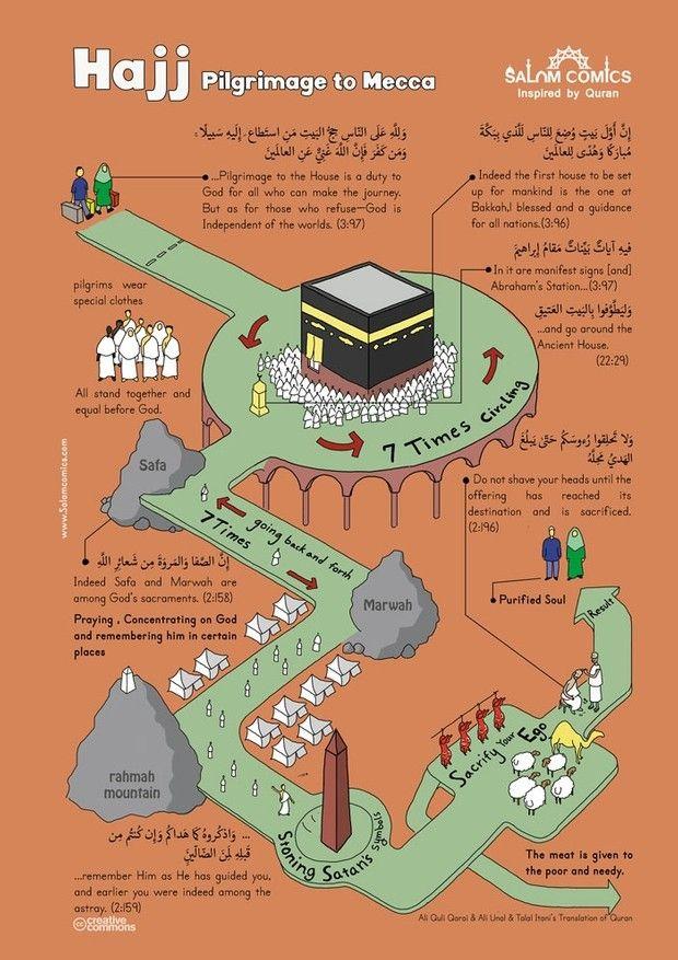 Hajj poster -High resolution PDF format | Islamic