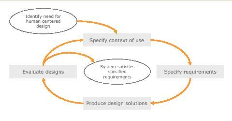 Diagram of a UCD process from the ISO 13407 standard