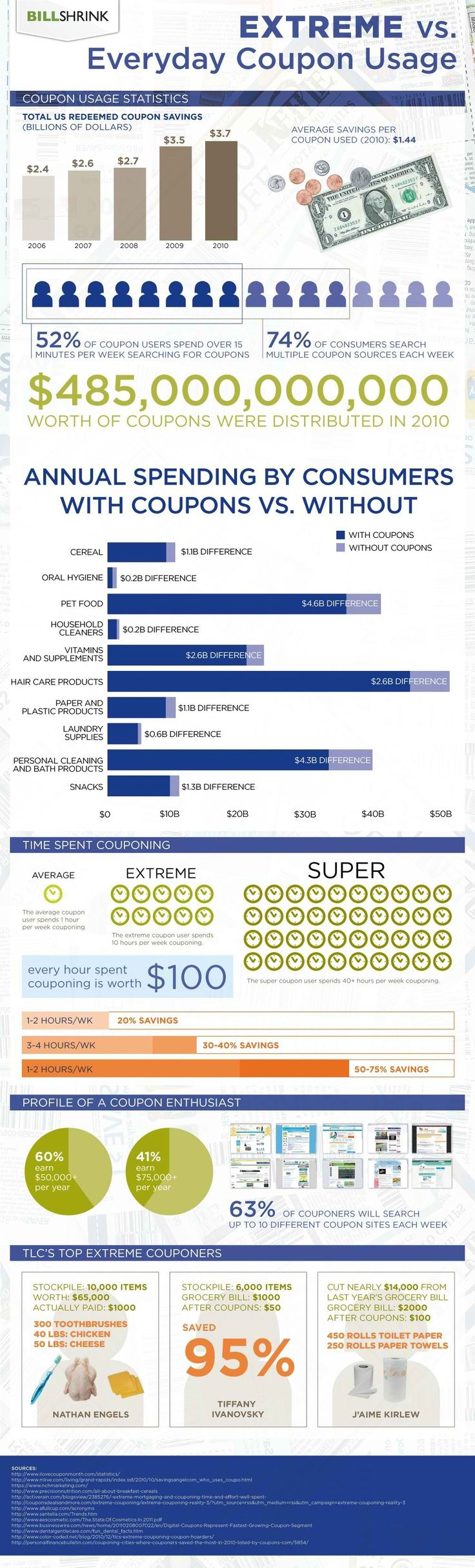 Extreme Couponing – InfoGraph. EVERY HOUR COUPONING AND PREPPING SAVES AN AVERAGE OF $100!! Not too many jobs pay $100 an hour!!