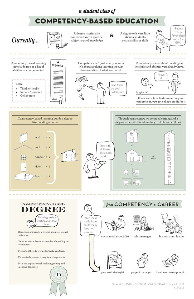 17 best images about competency based education competency based education