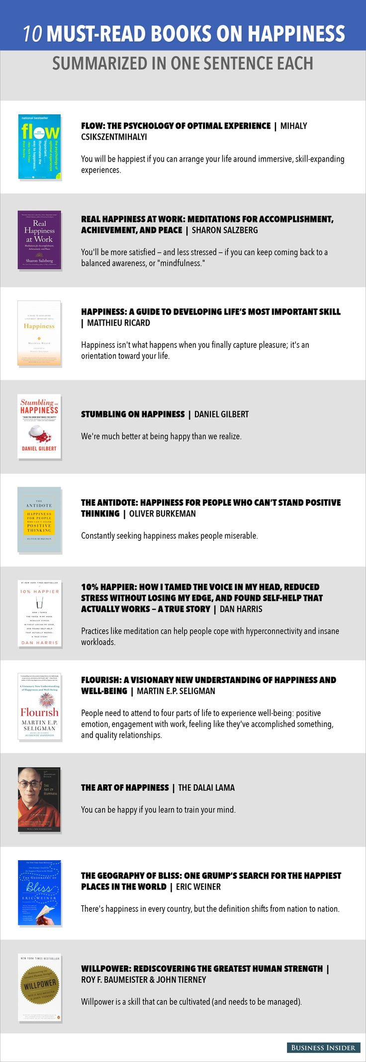 10 Books About Happiness Summarized In One Sentence Each  Read more: http://www.businessinsider.com/must-read-books-on-happiness-2014-9#ixzz3ESIYtWDB